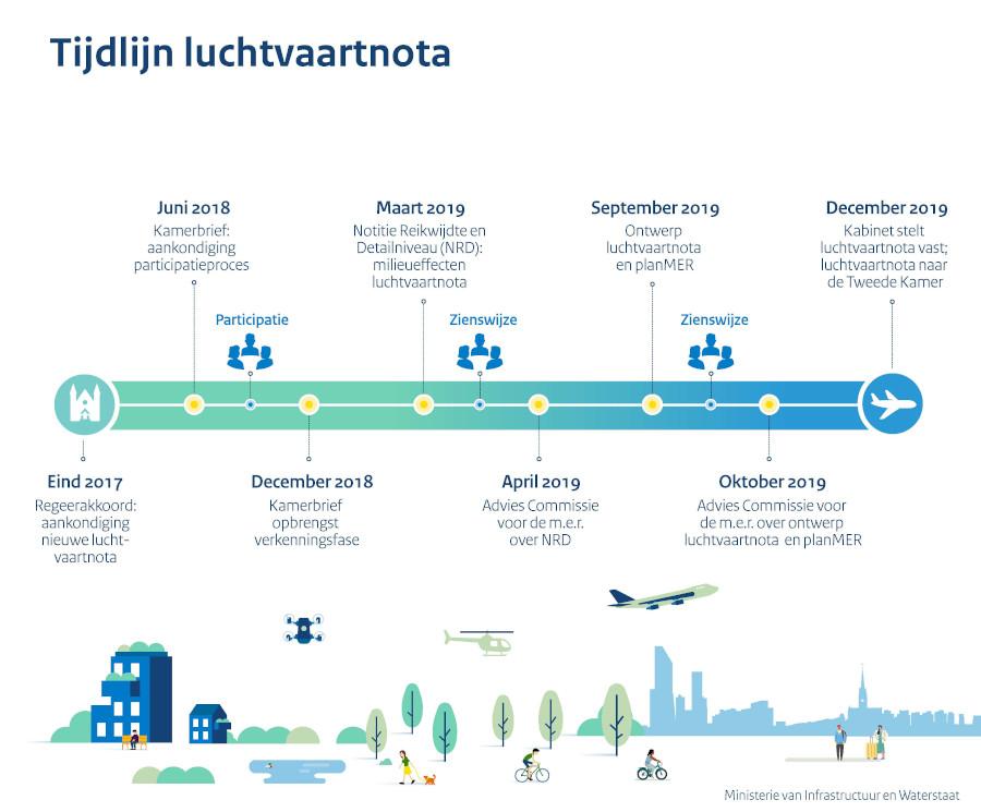 Tijdslijn luchtvaartnota 2020-2050